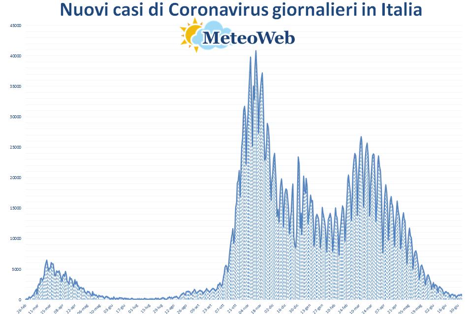 coronavirus grafico italia 4 luglio 2021