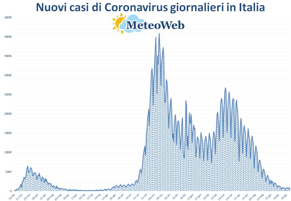 coronavirus grafico italia 6 luglio 2021