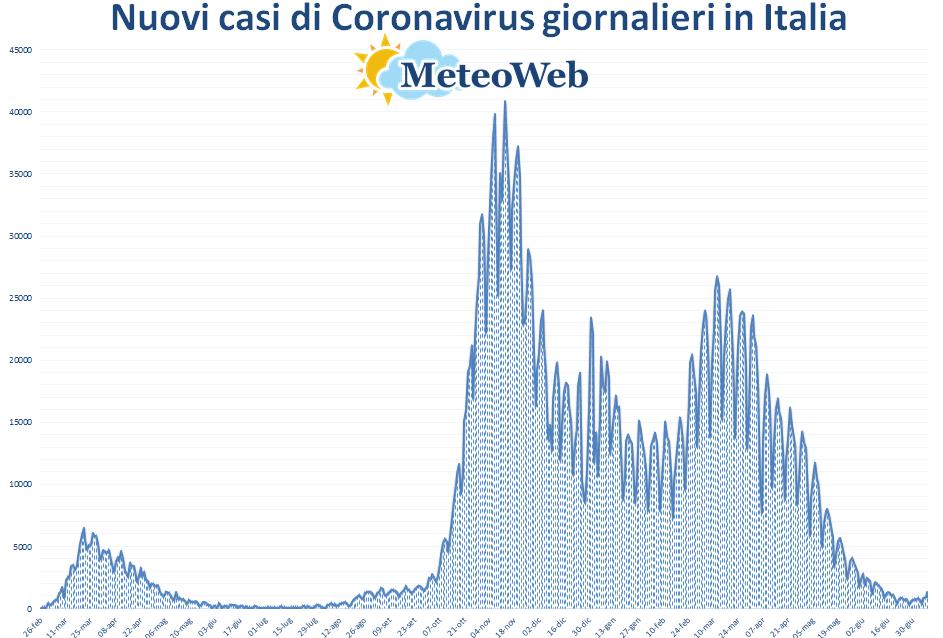 coronavirus grafico italia 8 luglio 2021