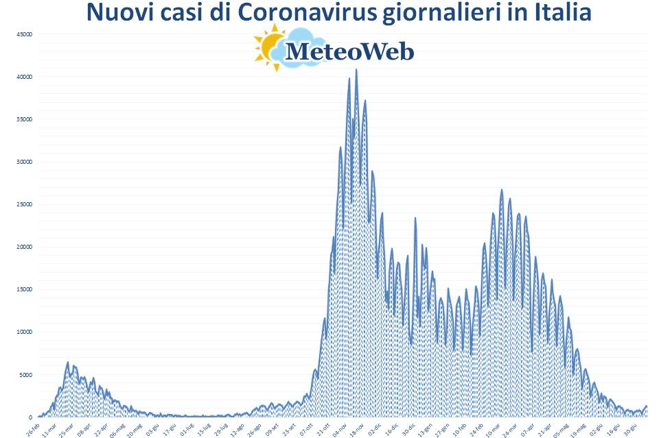 coronavirus grafico italia 9 luglio 2021