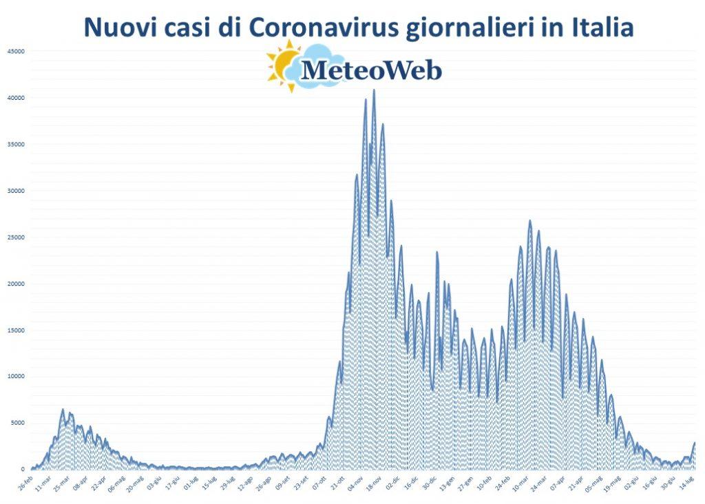protezione civile coronavirus 16 luglio