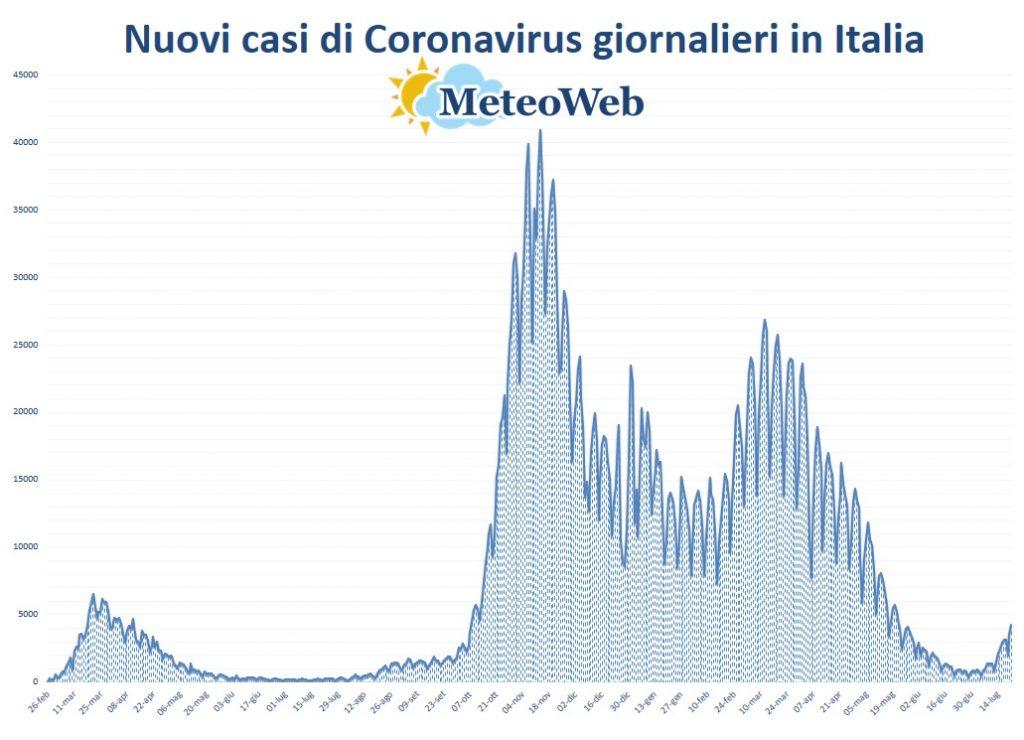 protezione civile coronavirus 21 luglio