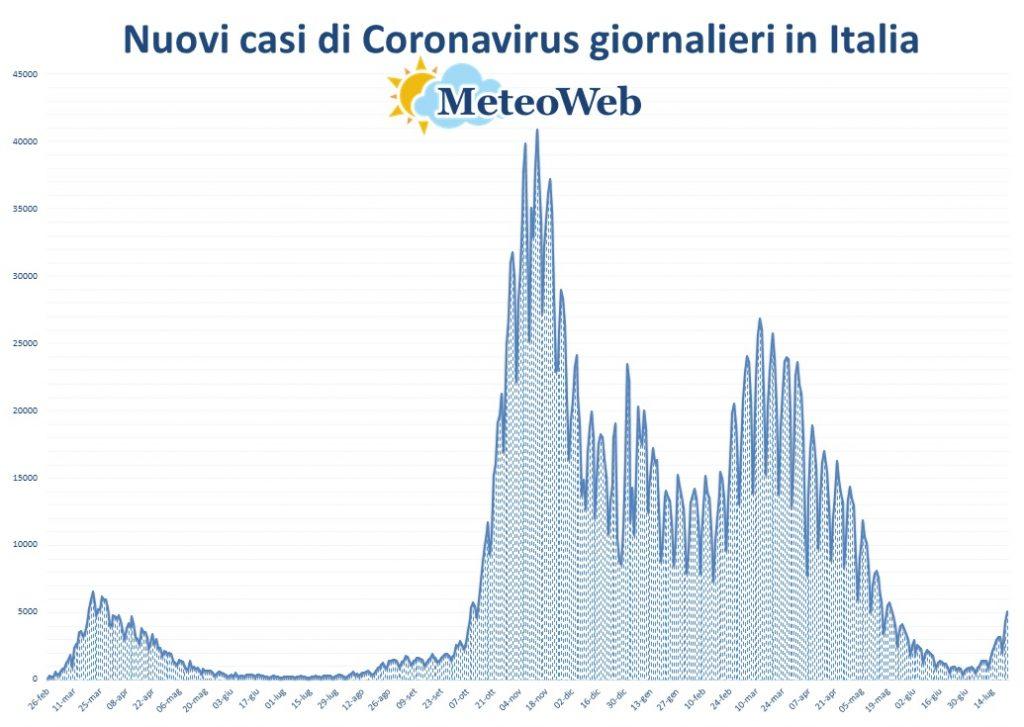 protezione civile coronavirus 22 luglio