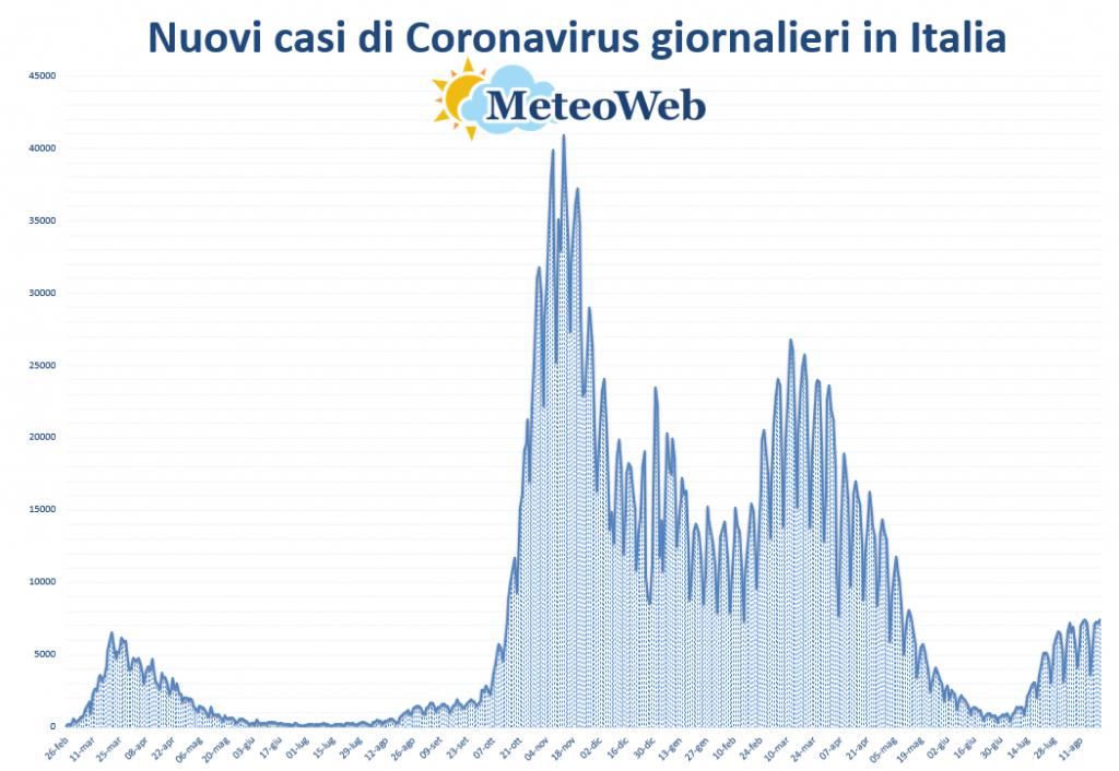 coronavirus grafico italia 21 agosto 2021