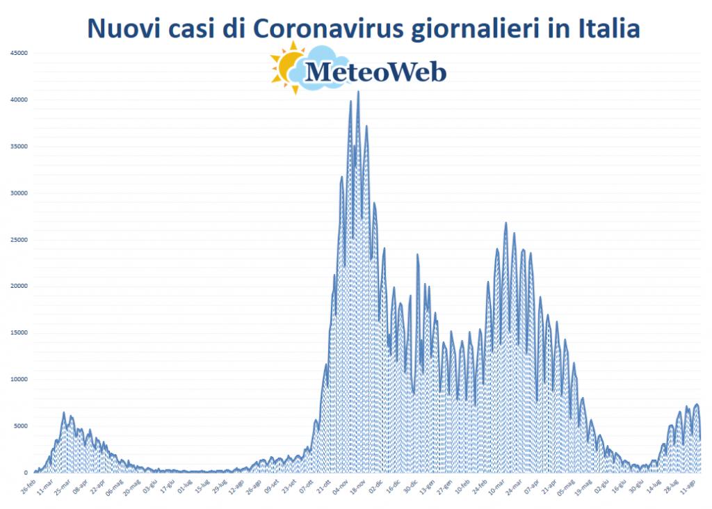 protezione civile coronavirus 16 agosto
