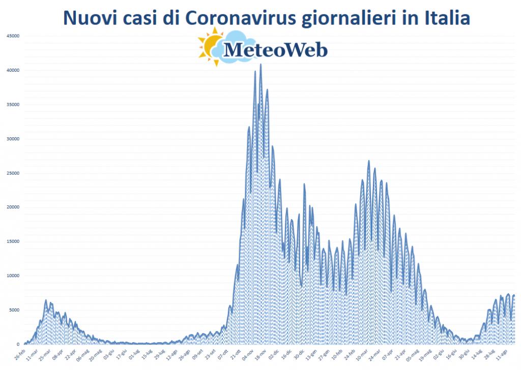 protezione civile coronavirus 20 agosto