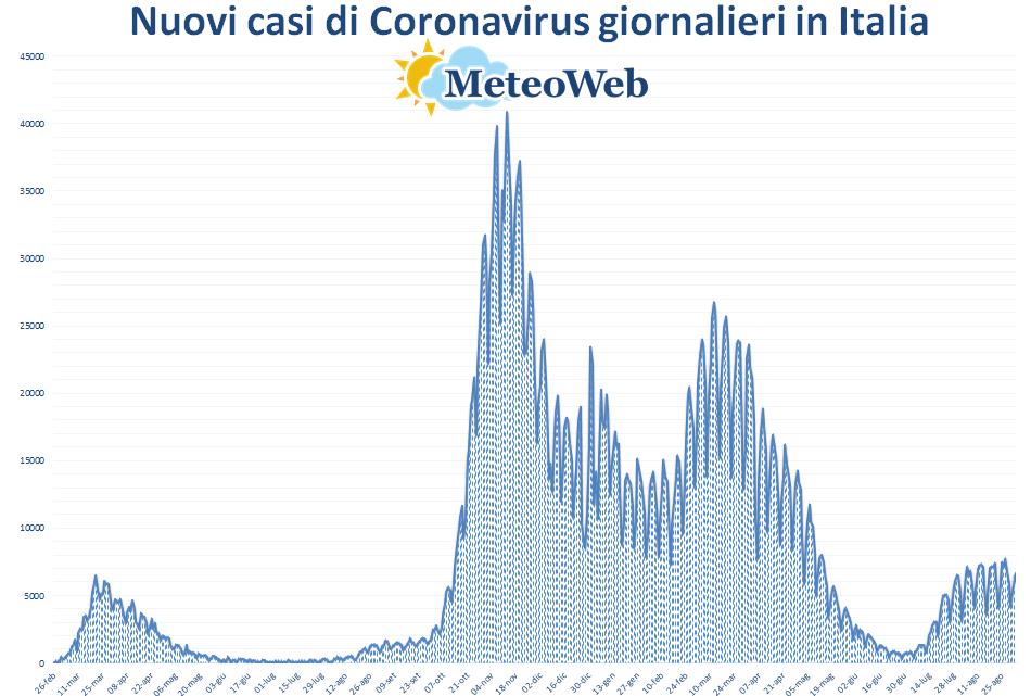 coronavirus grafico italia 2 settembre 2021
