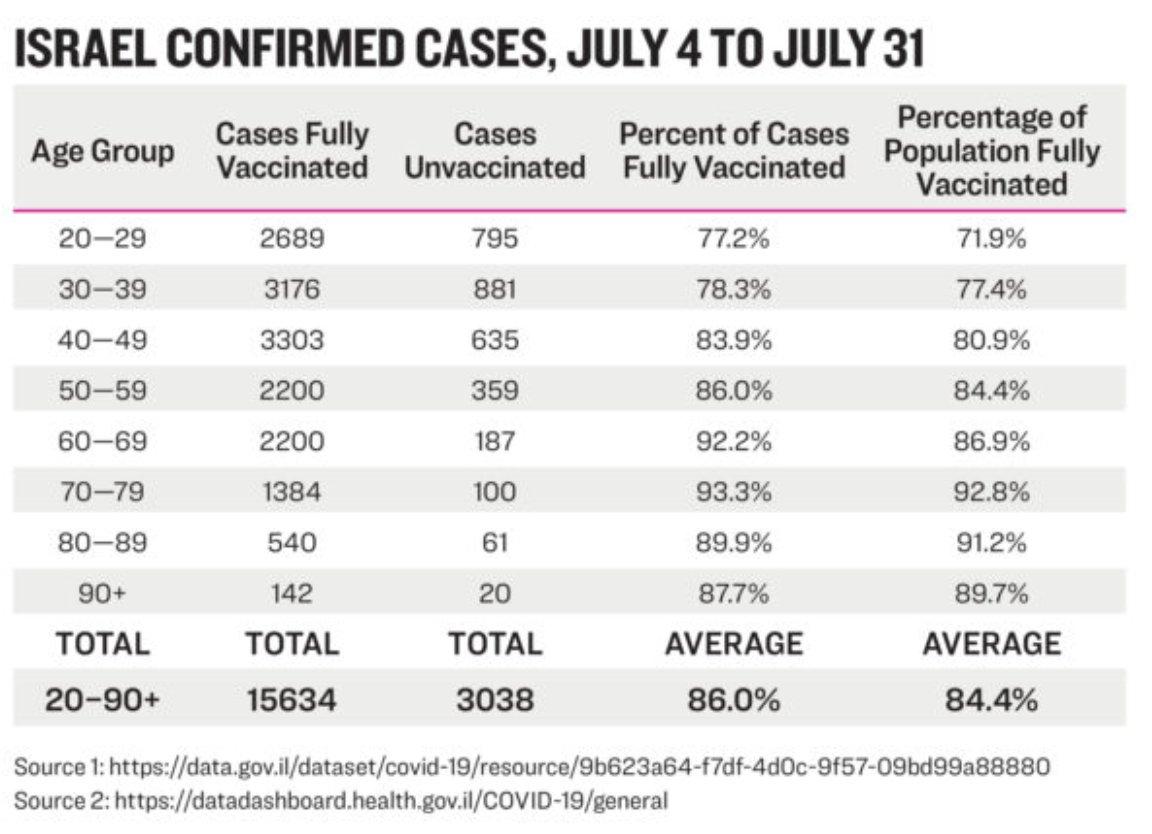 israele casi vaccinati luglio 2021