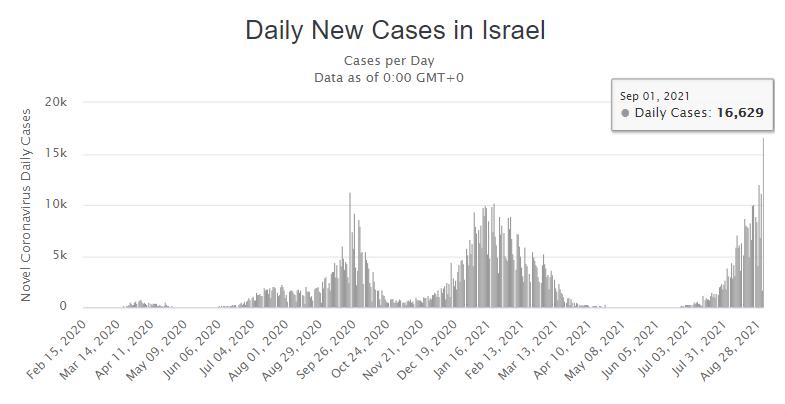 pandemia israele
