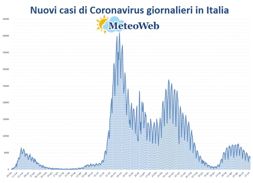 protezione civile coronavirus 25 settembre